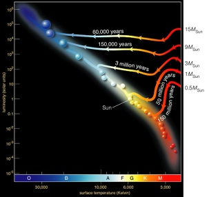 Hertzsprung-Russel-diagram-birth
